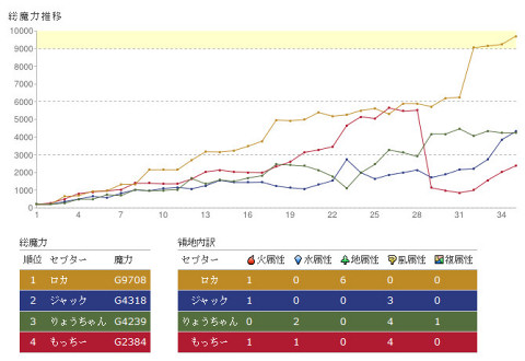 Graph for the All Japan Cepter's Cup 2012 final match